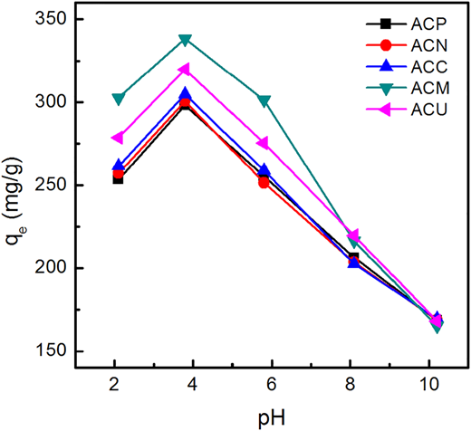Effect of initial pH on benzoic acid adsorption by AC at 20 °C and the initial benzoic acid concentration of 500 mg/L.