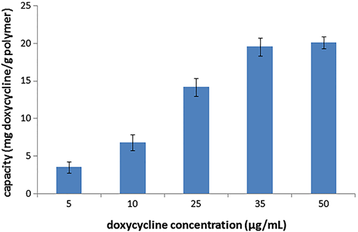 Capacity of the polymer for different initial concentrations of doxycycline aqueous solution. Experiments were performed on 10 mL of doxycycline aqueous solution without further pH adjustment, using 5 g/L of adsorbent polymer; error bars indicate standard deviation (n = 3).