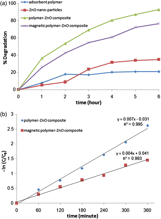 Enhanced Photocatalytic Degradation Of Doxycycline Using A Magnetic