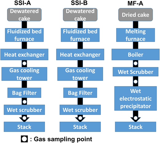 Flow diagrams of the facilities and sampling points.