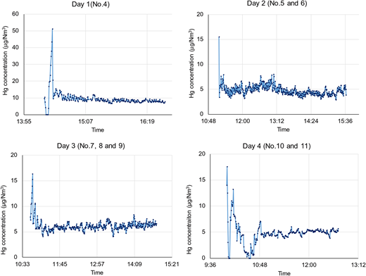 Temporal changes in SSI-B stack mercury concentrations.