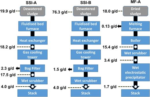 Mercury mass flow in each facility.
