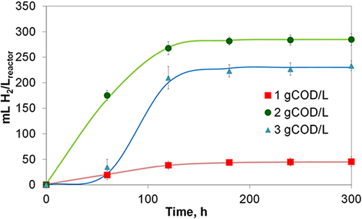 Hydrogen production for different concentrations of aircraft toilet wastewater.