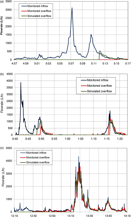 Sample rainfall events monitored in the physical model with simulated overflow: (a) 3 August 2013, effective rainfall depth = 4.2 mm; (b) 14 August 2013, effective rainfall depth = 6.8 mm; (c) 13 August 2013, effective rainfall depth = 27.6 mm.