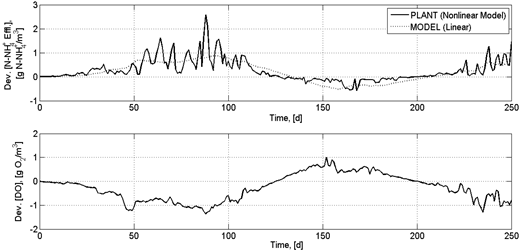Input and output time series for modeling the relationship between the effluent ammonium concentration and DO in the aerobic basin, presented as deviation variables with respect to the initial values. The upper graph compares the plant data (non-linear model) used and the identified linear model (FODT). The lower graph is the DO time series (provoked perturbation).