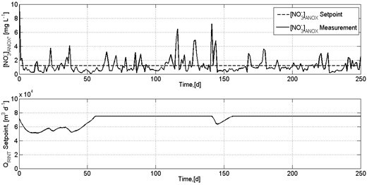 Nitrate concentration at the end of the anoxic zone (control variable) and its setpoint (upper graph) during the test of the A2/O-3-MPC running. The lower graph shows the manipulated variable QRINT.