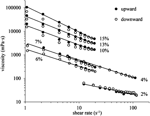 Relationship between shear rates and viscosities of the sludge with TS 2–15% (only results for 'sludge 7' are shown).