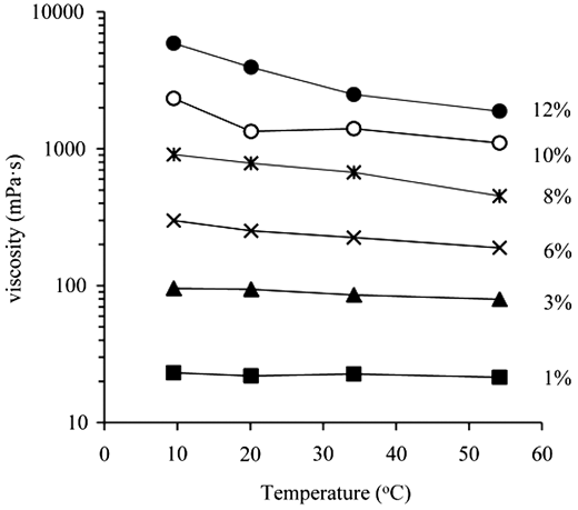 Effect of temperature on the viscosities of the sludge with TS 1–12% at shear rate 15 s−1.
