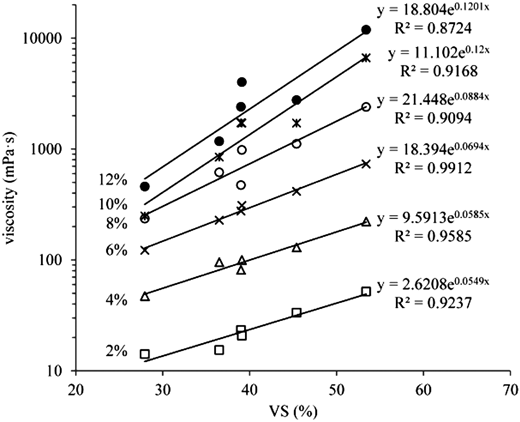 Effect of VS contents on the viscosities of the sludge with TS 2–12% at shear rate 15 s−1.