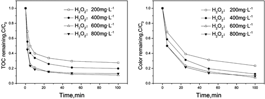 Effect on discoloration and mineralization of carrier SiO2 under different concentrations of H2O2 in fluidized-bed Fenton process (Fe2+: 300 mg/L, SiO2: 74.07 g/L, at pH = 3).