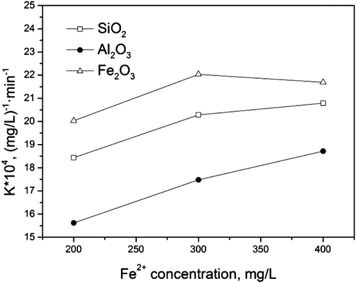 Effect of carrier and Fe2+ concentration on pseudo second-order rate constants (k) under H2O2: 600 mg/L, carrier: 74.07 g/L, at pH = 3.