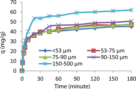 The effects of biosorbent particle size on AY132 adsorption (pH: 6.3, C0 = 100 mg L−1, temperature: 298 °K, dose: 1 g/100 mL, stirring rate: 600 rpm).
