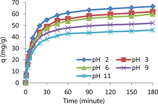 The effects of pH on AY132 adsorption (C0 = 100 mg L−1, 298 °K, dose: 1 g/100 mL, stirring rate: 600 rpm, particle size: 150–500 μm).