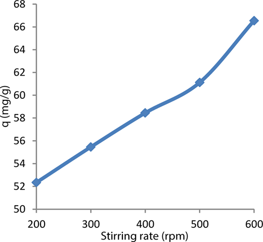 The effects of stirring rate on AY132 adsorption (C0 = 100 mg L−1, 298 °K, dose: 1 g/100 mL, contact time: 180 minutes, pH = 2, particle size: 150–500 μm).