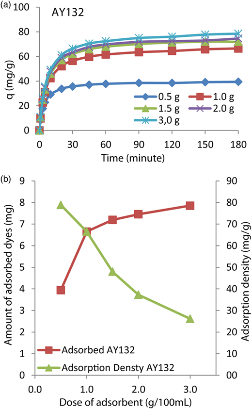 The effects of sorbent dosage on AY132 adsorption (a) and adsorption density (b) (C0 = 100 mg L−1, 298 °K, contact time: 180 minutes, pH = 2, particle size: 150–500 μm, 600 rpm, 100 mL).