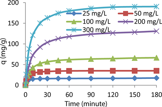 The effects of initial dye concentration on AY132 dye sorption (298 °K, pH = 2, particle size: 150–500 μm, 600 rpm, 1 g of sorbent).