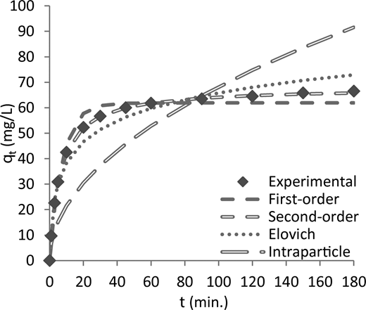 The measured and non-linear modeled time profiles for biosorption of AY132 dye at 100 mg/L initial dye concentration onto red pine sawdust at a temperature of 298 °K.