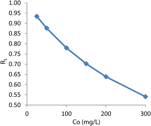 Plots of separation factor versus initial dye concentrations.