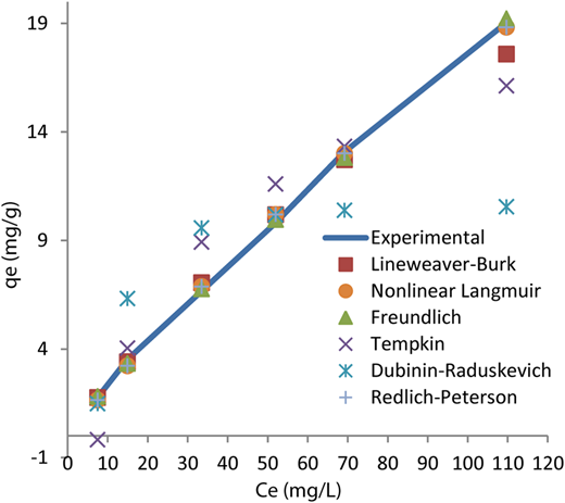 Equilibrium curves for adsorption of AY132 onto red pine sawdust (C0 = 25–300 mg L−1, 298 °K, 180 minutes., pH = 2, 150–500 μm particle size, 600 rpm, 100 mL, 1 g adsorbent).