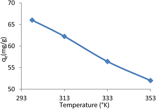 Effect of temperature on AY132 dye adsorption. (C0 = 100 mg L−1, 180 minutes, pH = 2, 150–500 μm particle size, 600 rpm, 100 mL, 1 g adsorbent).