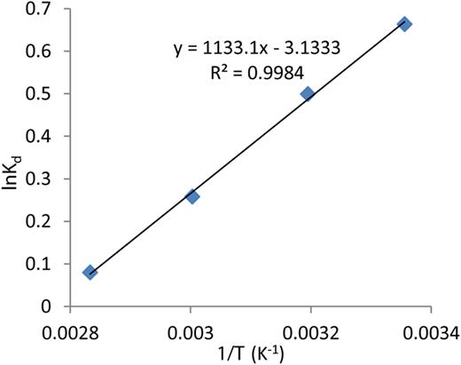 Van 't Hoff plot of lnKd versus 1/T for the estimation of thermodynamic parameters.