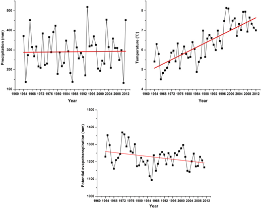 Variations in annual precipitation, temperature, and potential evapotranspiration from 1964 to 2012 in the study area.
