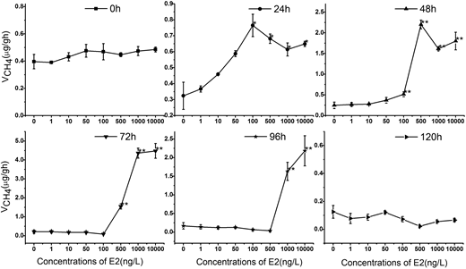 Concentration effect of 17β-E2 on CH4 production in anaerobic microecosystems. Compared with the blank control group, by t-test: **, p < 0.01, showed the most significant difference; *, p < 0.05, showed significant difference.