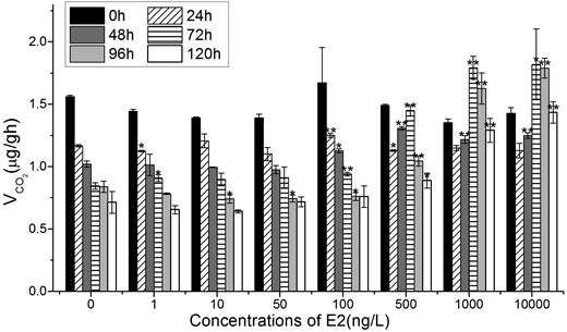 Effect of 17β-E2 on CO2 production of aquatic anaerobic microflora. Compared with the blank control group, by t-test: **, p < 0.01, is the most significant difference; *, p < 0.05, indicates significant difference.