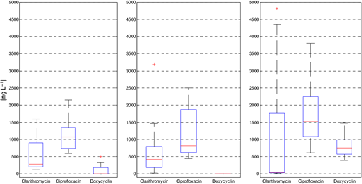 Box and whisker plot of antibiotic concentration in sewage (left: 24-hour-mixed samples; middle: 1-hour-mixed samples; right: fast sampling every 2 minutes).