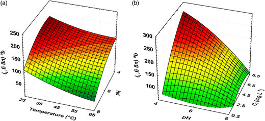 Response surfaces for combined effect of (a) temperature and pH (4.5 mg L−1 As(V)) and (b) pH and initial concentration (25 °C) on adsorption capacity of PSAC.