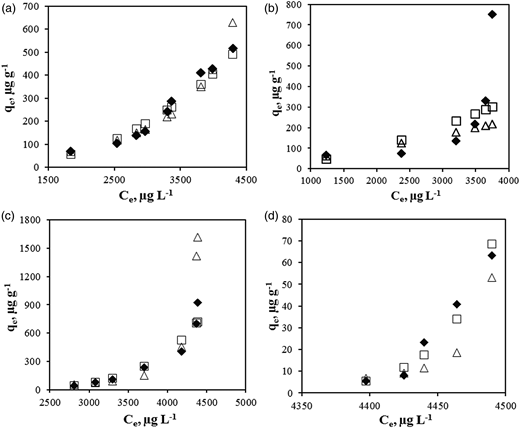 Langmuir and Freundlich isotherm plots for As(V) adsorption at (a) pH 4.0, (b) pH 6.0, (c) pH 8.0, (d) pH 10.0 (⧫: Experimental, Δ: Langmuir, □: Freundlich).