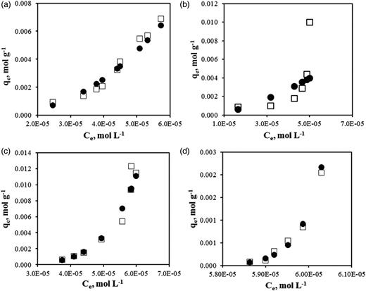 Dubinin-Radushkevich isotherm plots for As(V) adsorption at (a) pH 4.0, (b) pH 6.0, (c) pH 8.0, (d) pH 10.0 (□: Experimental, ●: D-R).
