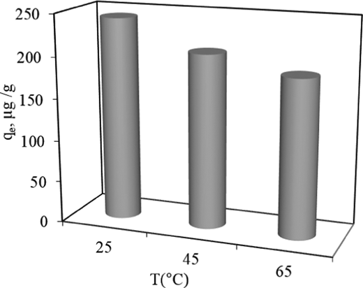 Effect of temperature on As(V) adsorption capacity (Ci: 4.5 mg L−1; pH: 4.0).