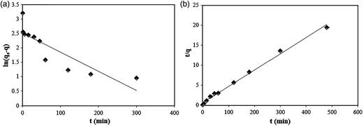 (a) Pseudo-first-order and (b) pseudo-second-order adsorption kinetics.
