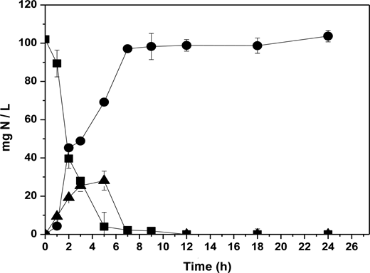 Time course of nitrogenous compounds under nitrifying conditions with unacclimated culture. Ammonium-N (▪); nitrate-N (●); nitrite-N (▴).
