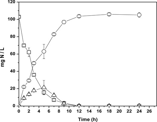 Time course of nitrogenous compounds under nitrifying conditions with acclimated culture. Ammonium-N (□); nitrate-N (○); nitrite-N (Δ).