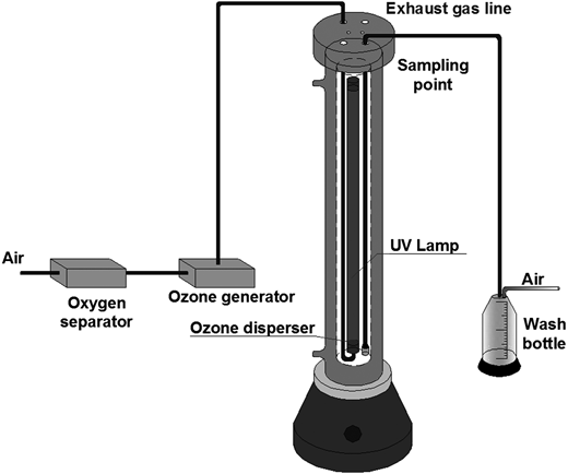 Schematic diagram of the bench-scale oxidation reactor.