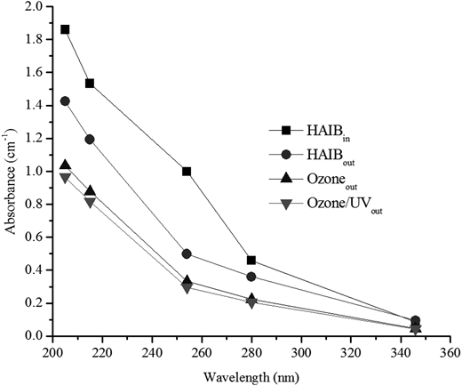 Values of absorbance in different wavelengths after treatments (dilution factor: 1:20).