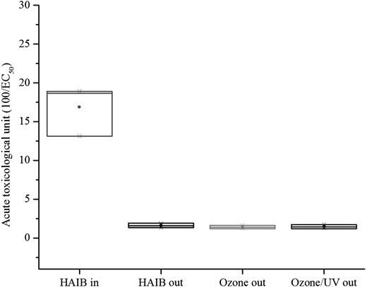 Acute toxicological units after ozone and ozone/UV application (box indicates: mean and maximum–minimum values. HAIBin (EC50): 5.47–7.42%.