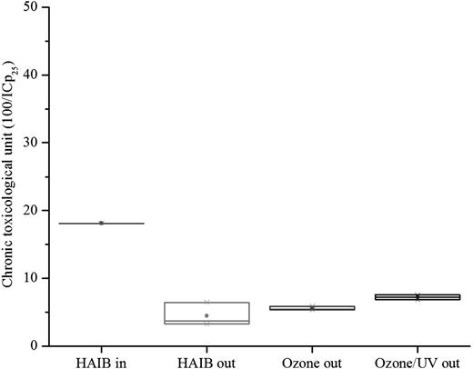 Chronic toxicological units after the treatments (box indicates: mean and maximum–minimum values). HAIBin (ICp25): 5.52%.