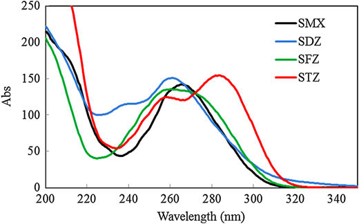 UV–visible spectra of sulfonamides in aqueous solution (pH = 4 and [sulfonamide] = 20 mg/L).