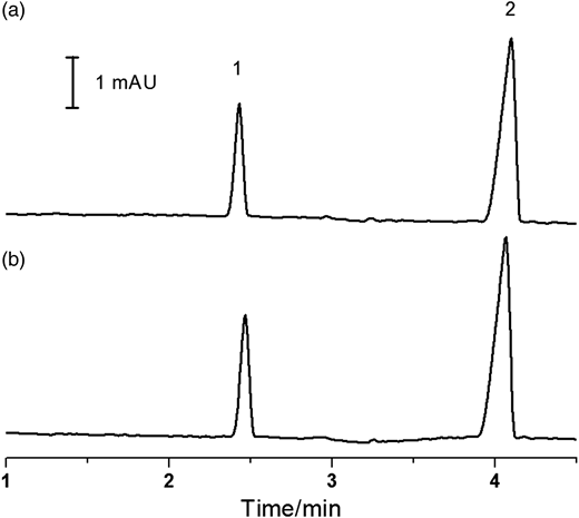 Electropherograms of standard solutions of (a) NaBr (100 μmol L−1), and (b) DBNPA (50 μmol L−1) in the presence of bisulfite (2 mmol L−1). Peaks: (1) bromide, (2) thiocyanate (internal standard).