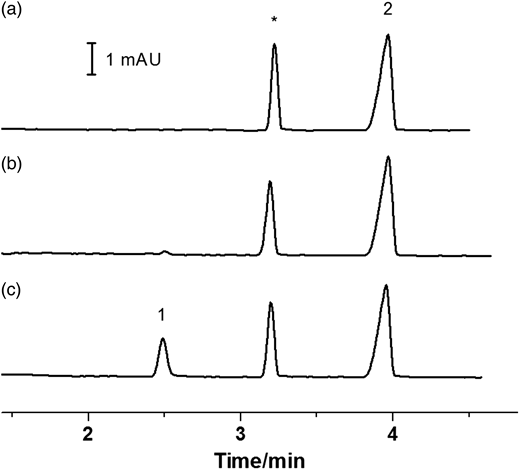 Electropherograms of tap water sample (a) before, and (b) after DBNPA treatment (40 μmol L−1), (c) after bisulfite addition in the DBNPA-spiked sample. Peaks: (1) bromide, (*) unidentified peak, (2) thiocyanate (internal standard).