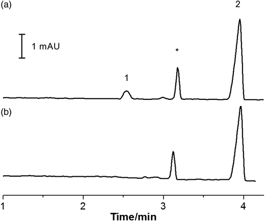 Electropherograms of a sample of cooling water (a) after spiking with DBNPA (40 μmol L−1) and (b) 3 days after the spiking. Peak attribution as in Figure 4.