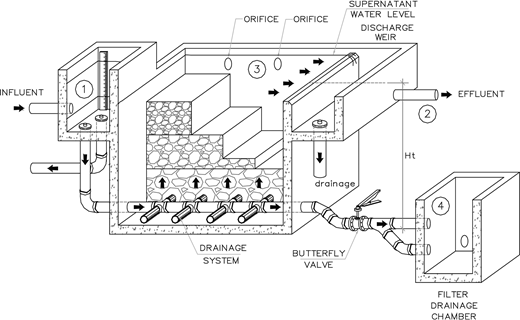 Schematic overview of a UGF system with different gravel layers. ,  monitoring water quality parameter: turbidity, Escherichia coli, total coliforms, pH;  head loss measure; : surface cleaning; : drainage during filter bed cleaning.