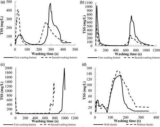 TSS behaviors on time during filter bed cleaning in UGF units. (a) UGF La Sirena, (b) UGF Golondrinas, (c) UGF El Retiro, (d) UGF Arroyohondo.