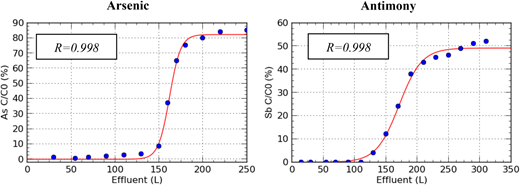 Breakthrough curves for As and Sb. Feeding solution: 100 μg L−1 As + 100 μg L−1 Sb in deionized water. Ce is the element concentration in the effluent (μg L−1); C0 is the element concentration in the feeding solution (μg L−1).