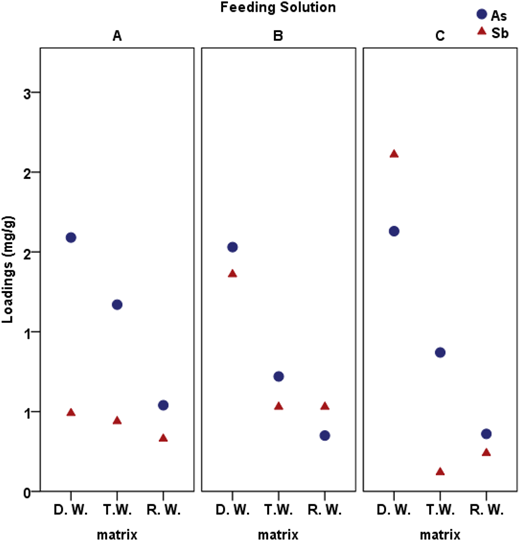 Loadings (x/m) of arsenic and antimony until the guideline value. Feeding solutions A: 100 μg L−1 As or Sb, B: 100 μg L−1 As + 100 μg L−1 Sb, C: 100 μg L−1 As + 100 μg L−1 Sb + aeration. Matrix DW – deionized water, TW – treated water, RW – raw water.