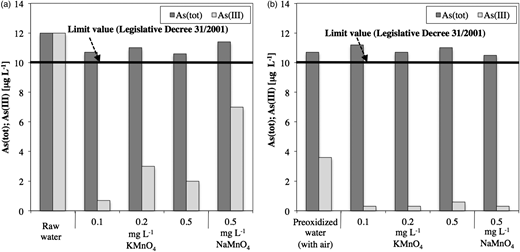 Results of the oxidation batch tests with different chemical oxidants and dosages on both raw water (a) and water pre-oxidized with air (b).
