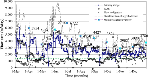 Flow rate data of the Konya WWTP on the sludge line between March and December 2011 (arrow showing the ARW's cut-off period and dotted line for sludge feeding design value).